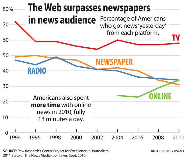 tv vs newspaper
